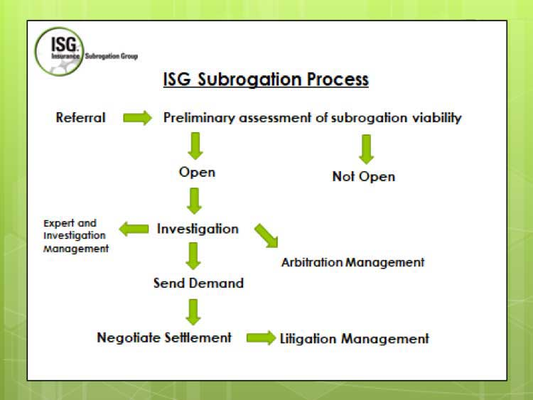 ISG Flow Chart